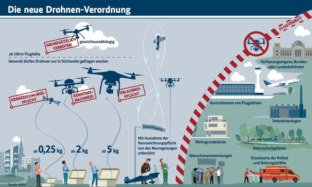 Drohnen-Verordnung des BMVI